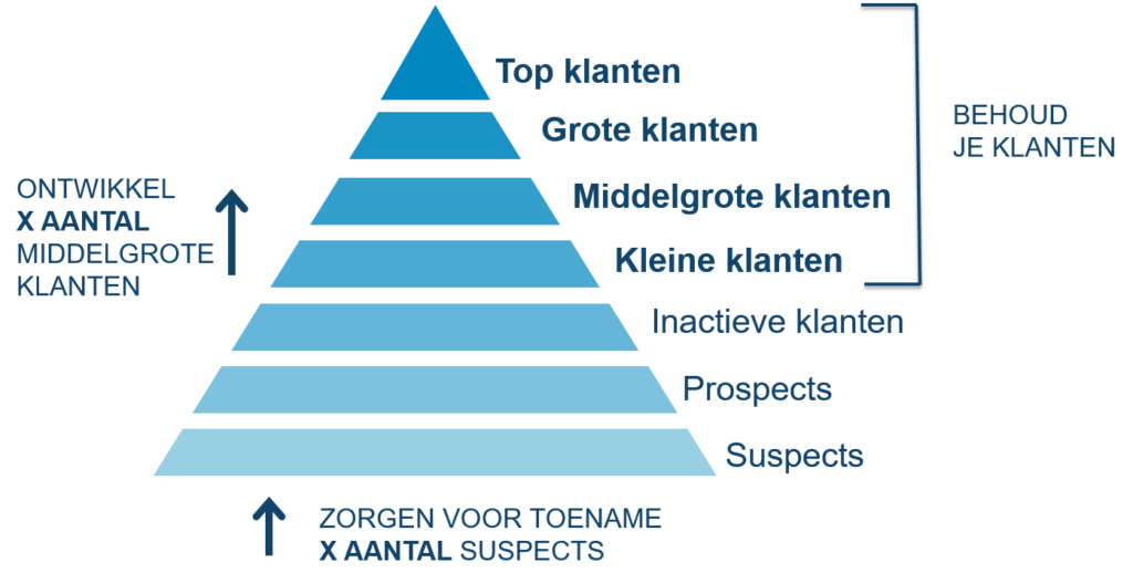 klantenpiramidestrategie-002